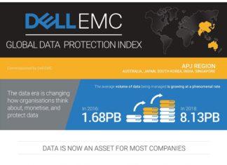Dell EMC Global Data Protection Index 2019 APJ