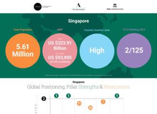 Global Talent Competiveness Index (GTCI) 2019