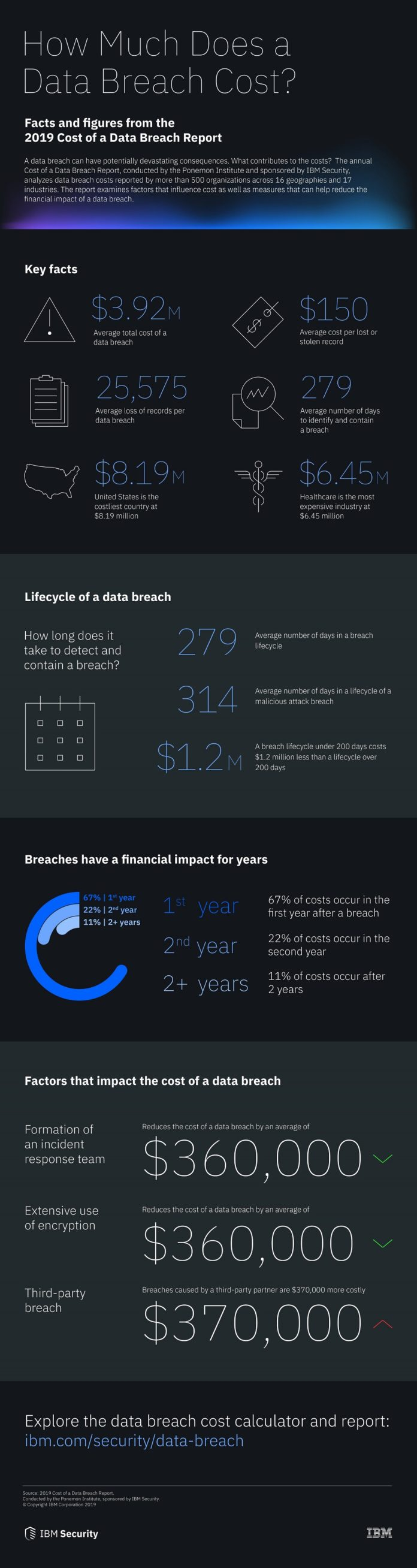 IBM's 2019 Cost of a Data Breach Report.